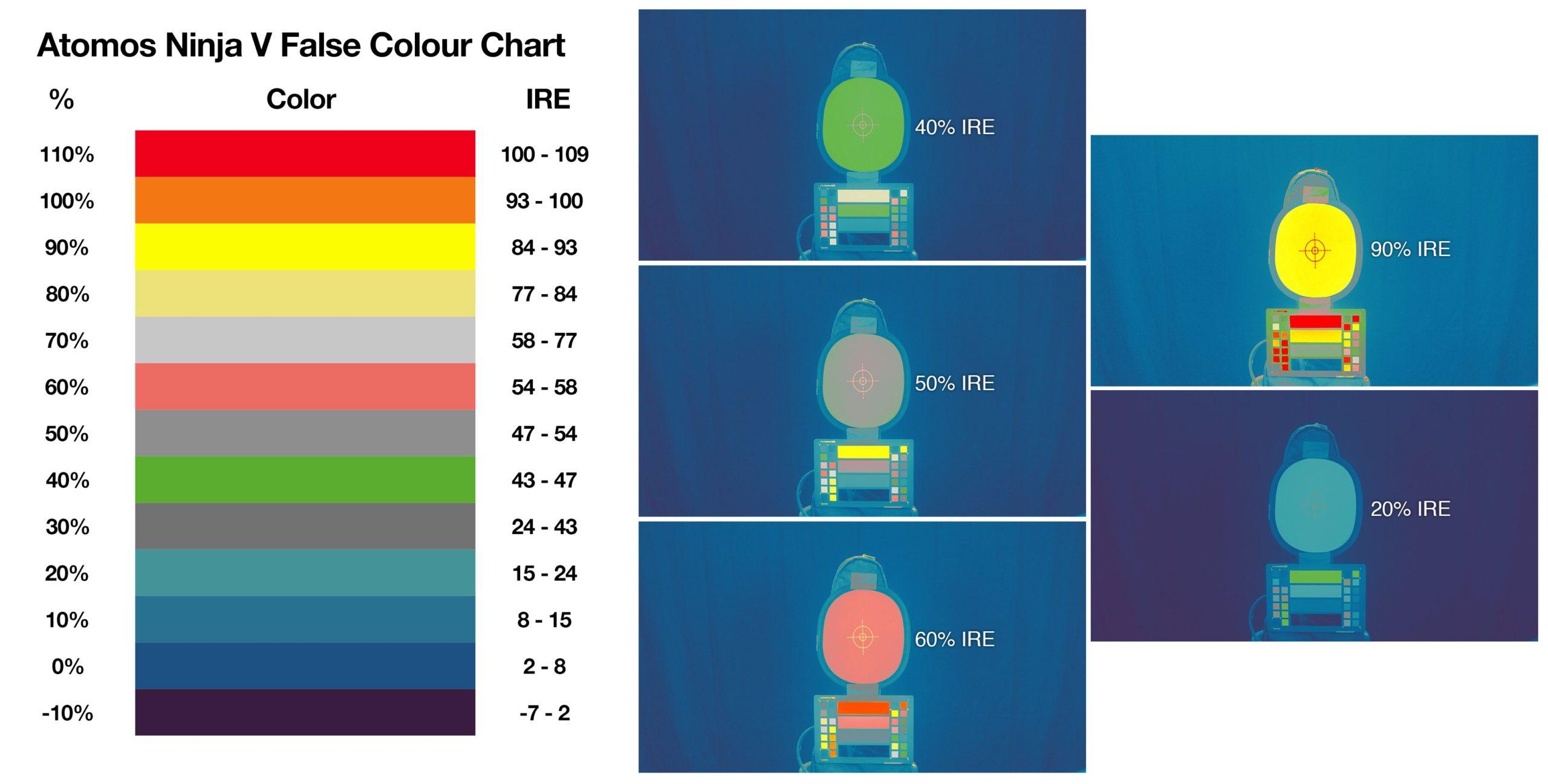 Exposing x-log using false colors